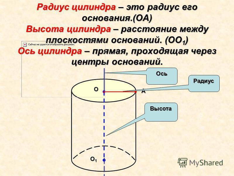 O O1O1O1O1 A Радиус цилиндра – это радиус его основания.(OA) Высота цилиндра – расстояние между плоскостями оснований. (ОО 1 ) Ось цилиндра – прямая, проходящая через центры оснований. Радиус Высота Ось
