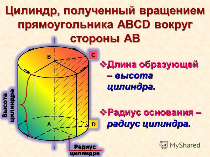 Цилиндр, полученный вращением прямоугольника ABCD вокруг стороны AB Длина образующей – высота цилиндра. Длина образующей – высота цилиндра. Радиус основания – радиус цилиндра. Радиус основания – радиус цилиндра.