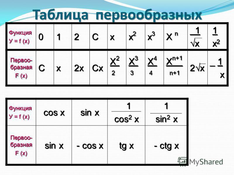 Таблица первообразных Функция У = f (x) 012Cx x2x2x2x2 x3x3x3x3 X n 1 x 1 1 1 x2 x2 1 1 x2 x2 Первоо- бразная F (x) Cx2xCx X2X2 2 2X2X2 2 2 2 X3X3 3 3X3X3 3 3 3 X4X4 4 4X4X4 4 4 4 X n+1 n+1 n+1 2 x _ 1 x Функция У = f (x) cos x sin x 1 cos 2 x 1 sin