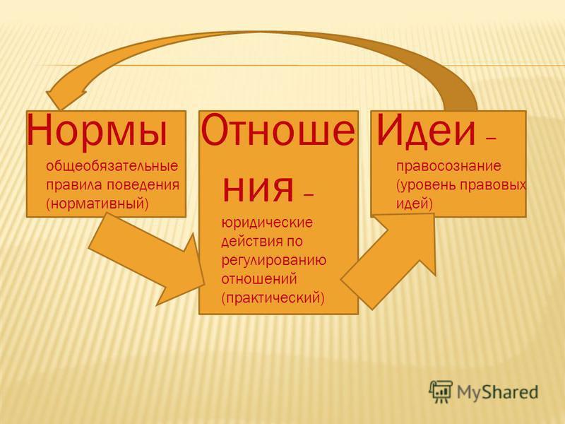 Нормы общеобязательные правила поведения (нормативный) Отноше ния – юридические действия по регулированию отношений (практический) Идеи – правосознание (уровень правовых идей)