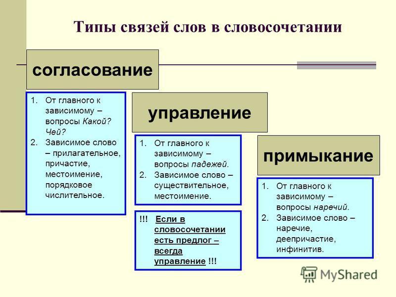 Типы связей слов в словосочетании согласование управление примыкание 1. От главного к зависимому – вопросы Какой? Чей? 2. Зависимое слово – прилагательное, причастие, местоимение, порядковое числительное. 1. От главного к зависимому – вопросы падежей