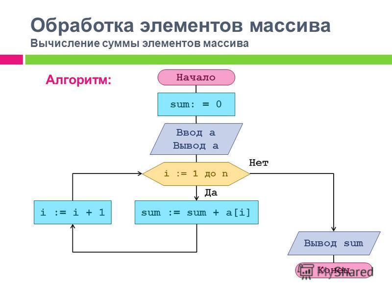 Обработка элементов массива Вычисление суммы элементов массива Алгоритм: Начало sum: = 0 i := 1 до n sum := sum + a[i]i := i + 1 Вывод sum Конец Ввод a Вывод a Да Нет