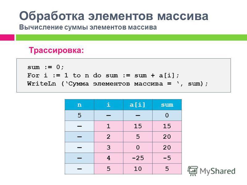 Обработка элементов массива Вычисление суммы элементов массива Трассировка: sum := 0; For i := 1 to n do sum := sum + a[i]; WriteLn (Сумма элементов массива =, sum); nia[i]sum 50 115 2520 3020 4-25-5 5105