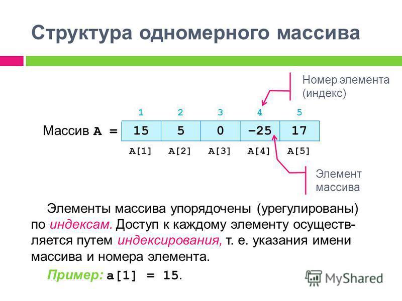 Структура одномерного массива 12345 Массив А = 1550–2517 A[1]A[2]A[3]A[4]A[5] Элемент массива Номер элемента (индекс) Элементы массива упорядочены (урегулированы) по индексам. Доступ к каждому элементу осуществляется путем индексирования, т. е. указа
