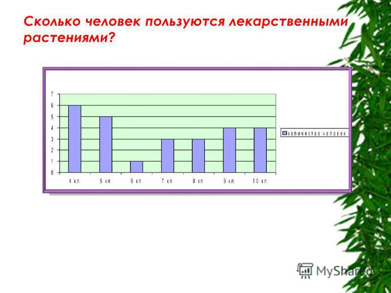 Сколько человек пользуются лекарственными растениями?