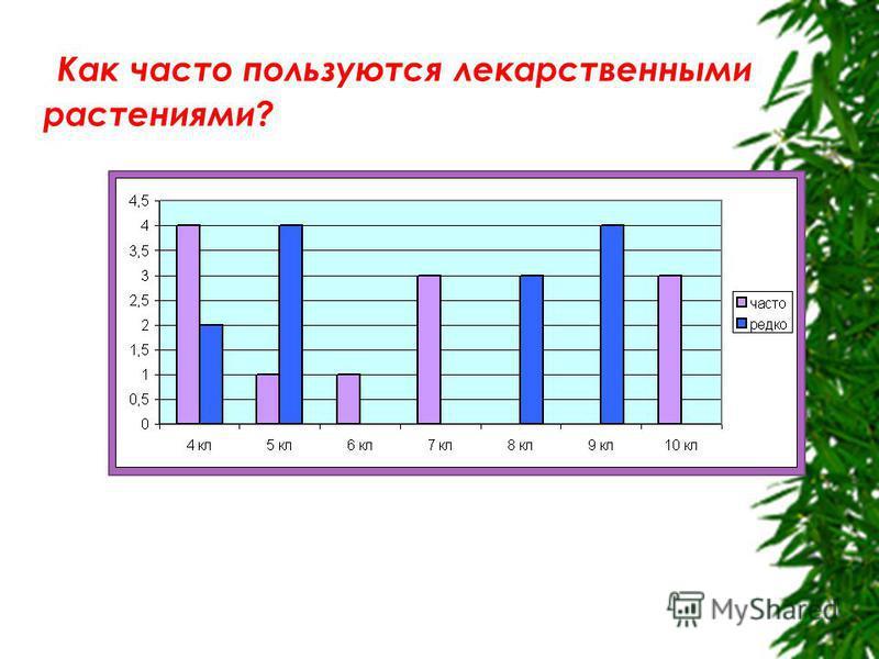 Как часто пользуются лекарственными растениями?