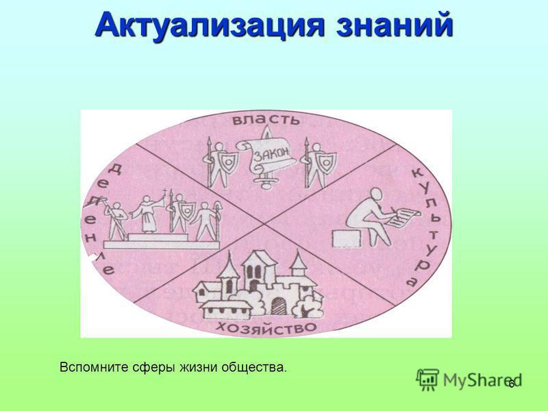 6 Актуализация знаний Вспомните сферы жизни общества.