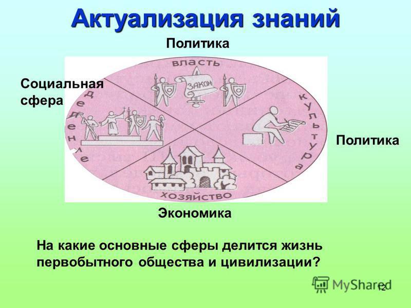 12 Актуализация знаний На какие основные сферы делится жизнь первобытного общества и цивилизации? Политика Экономика Социальная сфера Политика