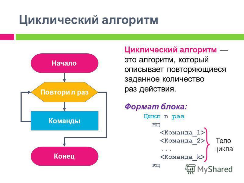 Циклический алгоритм Циклический алгоритм это алгоритм, который описывает повторяющиеся заданное количество раз действия. Формат блока: Цикл n раз нц... кц Начало Конец Команды Повтори n раз Тело цикла
