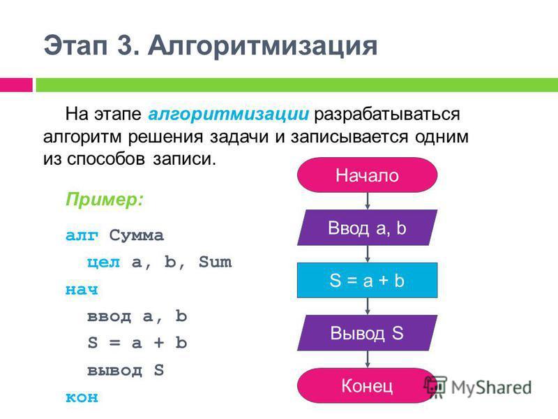 Этап 3. Алгоритмизация На этапе алгоритмизации разрабатываться алгоритм решения задачи и записывается одним из способов записи. Пример: алг Сумма цел a, b, Sum нач ввод а, b S = a + b вывод S кон Начало Ввод а, b Конец S = a + b Вывод S