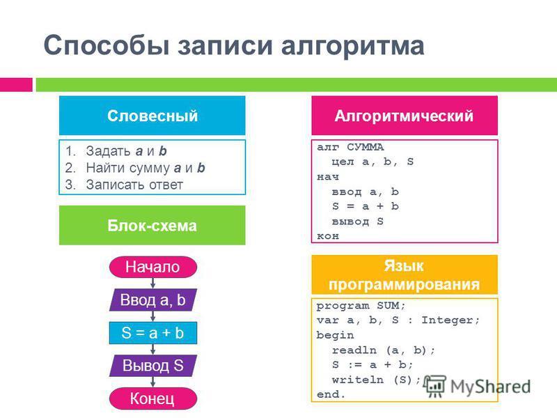 Способы записи алгоритма Словесный Блок-схема Алгоритмический 1. Задать а и b 2. Найти сумму а и b 3. Записать ответ алг СУММА цел а, b, S нач ввод а, b S = a + b вывод S кон Начало Ввод а, b Конец S = a + b Вывод S Язык программирования program SUM;