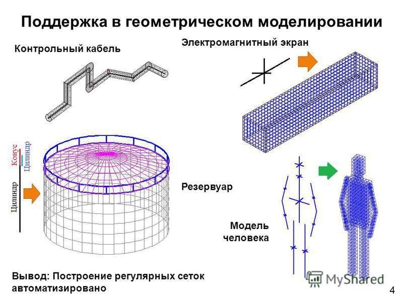 Поддержка в геометрическом моделировании Вывод: Построение регулярных сеток автоматизировано Контрольный кабель Электромагнитный экран Резервуар Модель человека 4