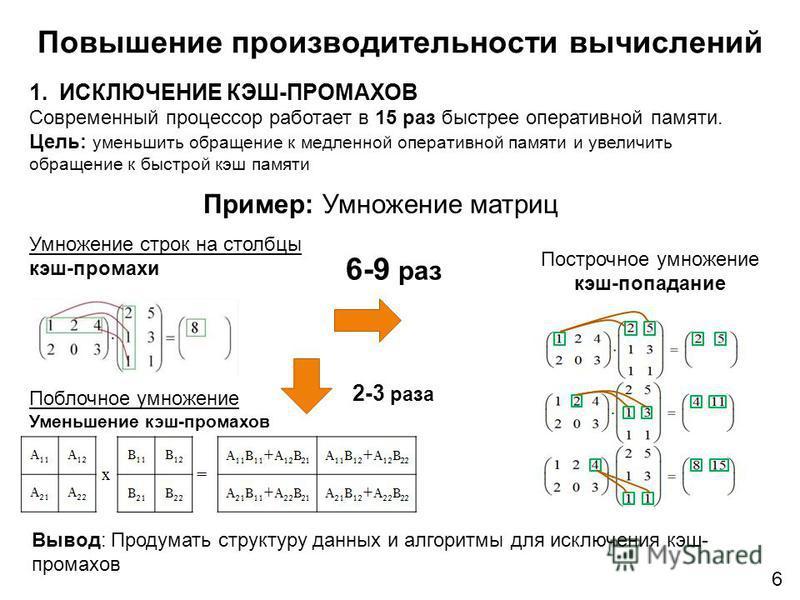 Пример: Умножение матриц Построчное умножение кэш-попадание Вывод: Продумать структуру данных и алгоритмы для исключения кэш- промахов 6 Умножение строк на столбцы кэш-промахи Поблочное умножение Уменьшение кэш-промахов 6-9 раз Повышение производител