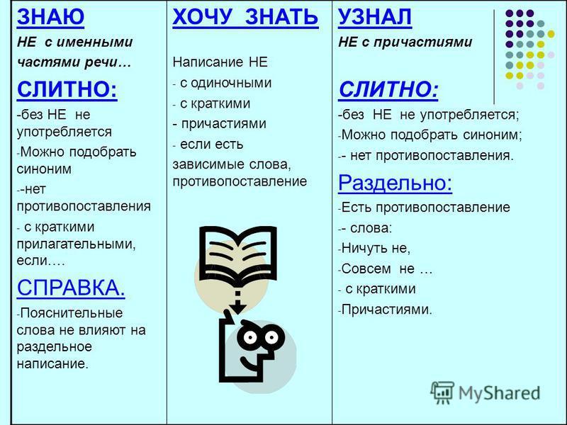 ЗНАЮ НЕ с именными частями речи… СЛИТНО: -без НЕ не употребляется - Можно подобрать синоним - -нет противопоставления - с краткими прилагательными, если…. СПРАВКА. - Пояснительные слова не влияют на раздельное написание. ХОЧУ ЗНАТЬ Написание НЕ - с о