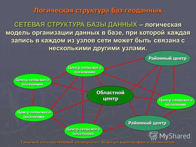 Логическая структура баз геоданных СЕТЕВАЯ СТРУКТУРА БАЗЫ ДАННЫХ – логическая модель организации данных в базе, при которой каждая запись в каждом из узлов сети может быть связана с несколькими другими узлами. Областной центр Районный центр Центр сел