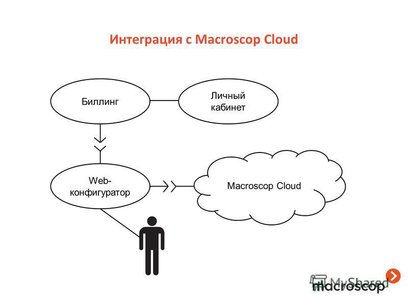 Интеграция с Macroscop Cloud Macroscop Cloud Web- конфигуратор Биллинг Личный кабинет