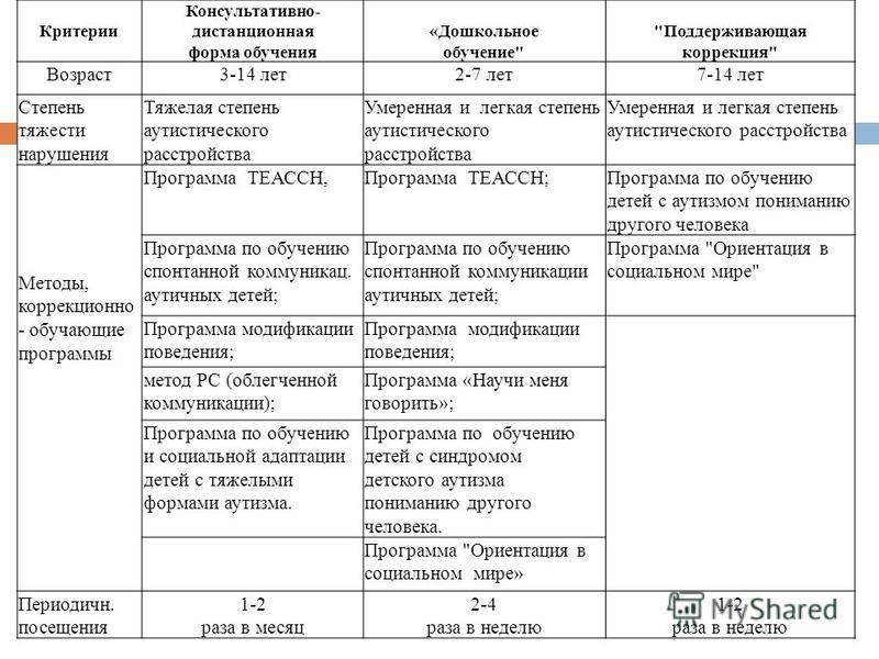Критерии Консультативно- дистанционная форма обучения «Дошкольное обучение