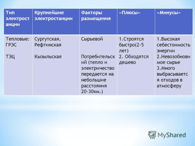Тип электростанции Крупнейшие электростанции Факторы размещения «Плюсы»«Минусы» Тепловые: ГРЭС ТЭЦ Сургутская, Рефтинская Кызыльская Сырьевой Потребительск ий (тепло и электричество передается на небольшие расстояния 20-30 км.) 1. Строятся быстро(2-5