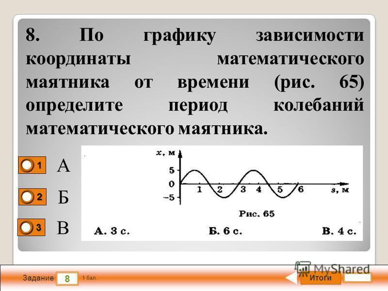 Итоги 8 Задание 1 бал. 1111 2222 3333 8. По графику зависимости координаты математического маятника от времени (рис. 65) определите период колебаний математического маятника. А Б В