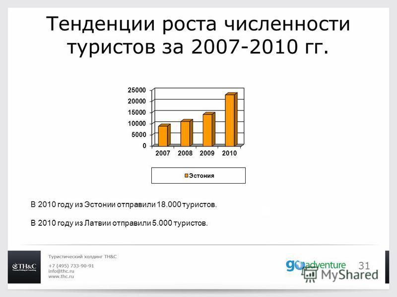 31 Тенденции роста численности туристов за 2007-2010 гг. В 2010 году из Эстонии отправили 18.000 туристов. В 2010 году из Латвии отправили 5.000 туристов.