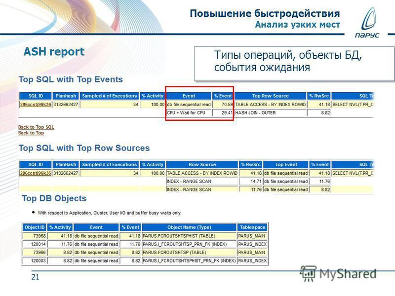 Повышение быстродействия Анализ узких мест 21 ASH report Типы операций, объекты БД, события ожидания