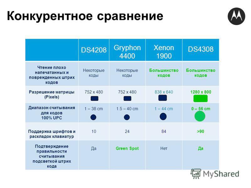 Конкурентное сравнение DS4208 Gryphon 4400 Xenon 1900 DS4308 Чтение плохо напечатанных и поврежденных штрих кодов Некоторые коды Большинство кодов Разрешение матрицы (Pixels) 752 x 480 838 x 6401280 x 800 Диапазон считывания для кодов 100% UPC 1 – 38