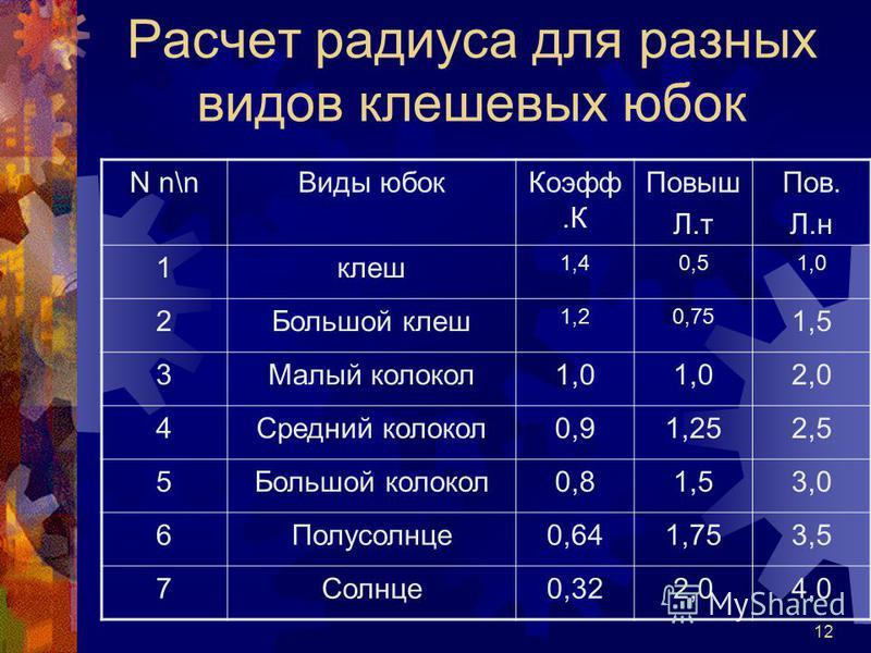 12 Расчет радиуса для разных видов клещевых юбок N n\n Виды юбок Коэфф.К Повыш Л.т Пов. Л.н 1 клеш 1,40,51,0 2Большой клеш 1,20,75 1,5 3Малый колокол 1,0 2,0 4Средний колокол 0,91,252,5 5Большой колокол 0,81,53,0 6Полусолнце 0,641,753,5 7Солнце 0,322