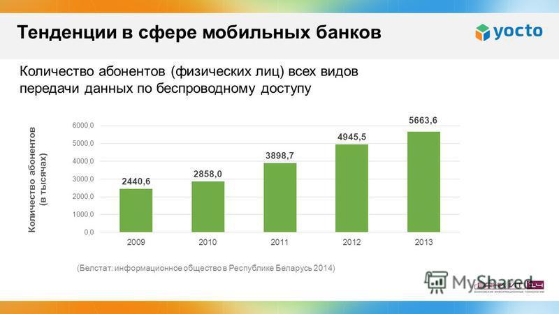 Количество абонентов (физических лиц) всех видов передачи данных по беспроводному доступу (Белстат: информационное общество в Республике Беларусь 2014) Тенденции в сфере мобильных банков