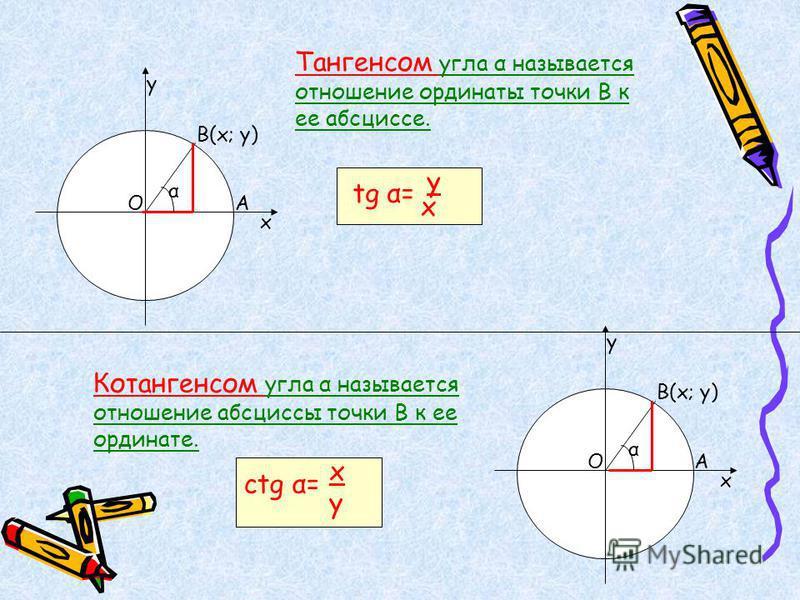 у ОА В(х; у) х Тангенсом угла α называется отношение ординаты точки В к ее абсциссе. tg α= y x у ОА В(х; у) х Котангенсом угла α называется отношение абсциссы точки В к ее ординате. ctg α= x y α α