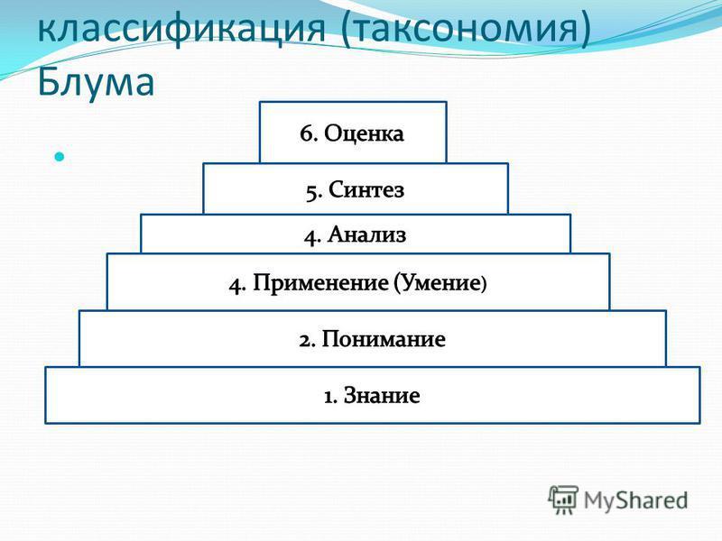 классификация (таксономия) Блума
