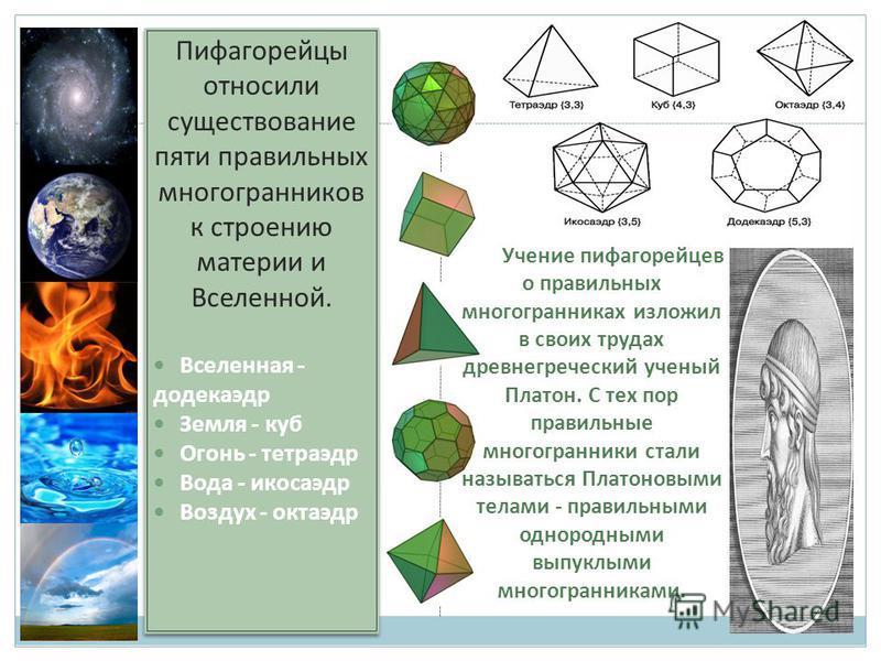 Пифагорейцы относили существование пяти правильных многогранников к строению материи и Вселенной. Вселенная - додекаэдр Земля - куб Огонь - тетраэдр Вода - икосаэдр Воздух - октаэдр Пифагорейцы относили существование пяти правильных многогранников к