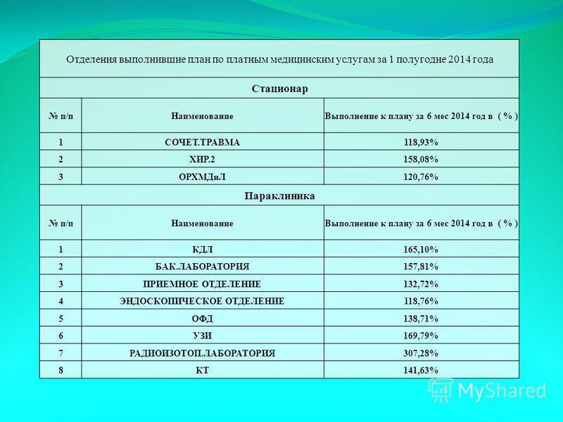 Отделения выполнившие план по платным медицинским услугам за 1 полугодие 2014 года Стационар п/п НаименованиеВыполнение к плану за 6 мес 2014 год в ( % ) 1СОЧЕТ.ТРАВМА118,93% 2ХИР.2158,08% 3ОРХМДиЛ120,76% Параклиника п/п НаименованиеВыполнение к план