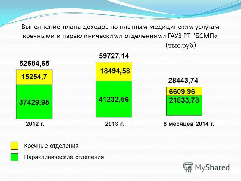 Выполнение плана доходов по платным медицинским услугам коечными и пара клиническими отделениями ГАУЗ РТ