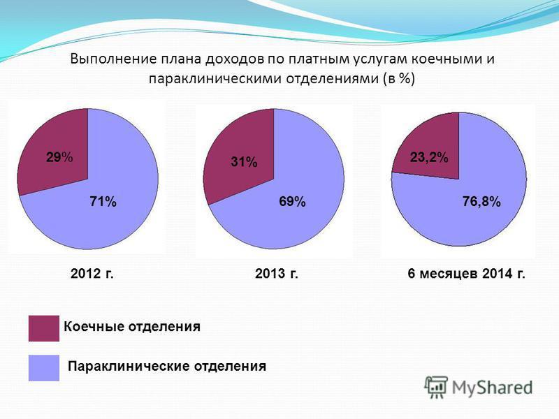 Выполнение плана доходов по платным услугам коечными и пара клиническими отделениями (в %) Параклинические отделения 2012 г.2013 г.6 месяцев 2014 г. Коечные отделения 71% 29% 69% 31% 76,8% 23,2%