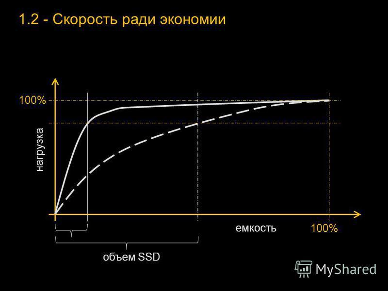 1.2 - Скорость ради экономии 100% емкость нагрузка объем SSD