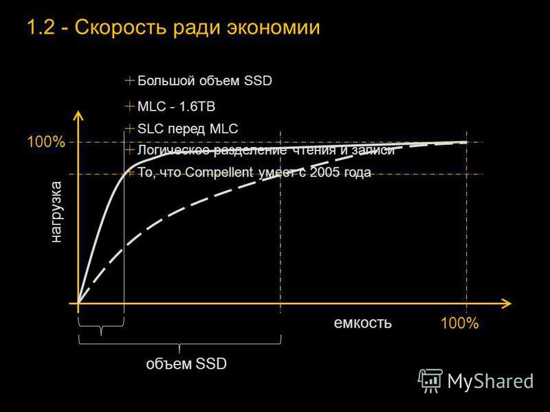 1.2 - Скорость ради экономии 100% емкость нагрузка объем SSD Большой объем SSD MLC - 1.6TB SLC перед MLC Логическое разделение чтения и записи То, что Compellent умеет с 2005 года