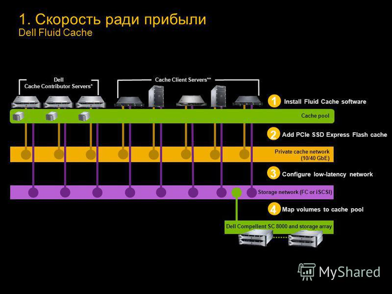 1. Скорость ради прибыли Dell Fluid Cache 1 Install Fluid Cache software Private cache network (10/40 GbE) 3 Configure low-latency network 4 Map volumes to cache pool Cache Client Servers** Dell Cache Contributor Servers* *A minimum of 3 validated De