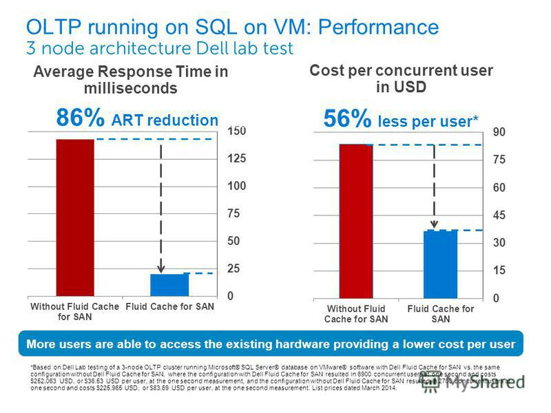 OLTP running on SQL on VM: Performance 3 node architecture Dell lab test 86% ART reduction Average Response Time in milliseconds Cost per concurrent user in USD More users are able to access the existing hardware providing a lower cost per user *Base