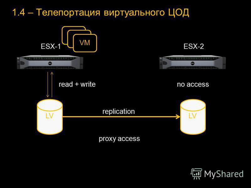 1.4 – Телепортация виртуального ЦОД LV ESX-1ESX-2 replication proxy access read + write VM no access
