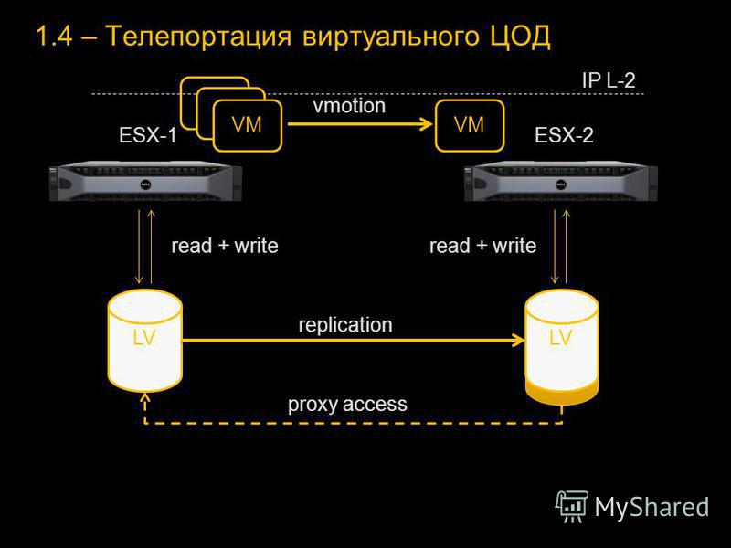 LV 1.4 – Телепортация виртуального ЦОД LV ESX-1ESX-2 replication proxy access read + write VM IP L-2 vmotion VM