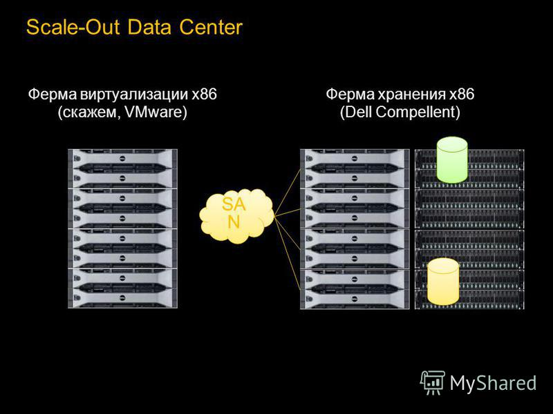 Scale-Out Data Center Ферма виртуализации x86 (скажем, VMware) SA N Ферма хранения x86 (Dell Compellent)