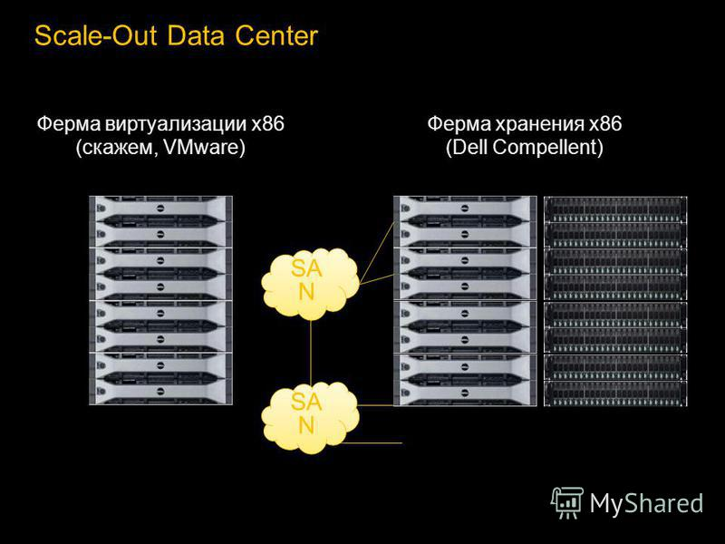 Scale-Out Data Center Ферма виртуализации x86 (скажем, VMware) SA N Ферма хранения x86 (Dell Compellent) SA N