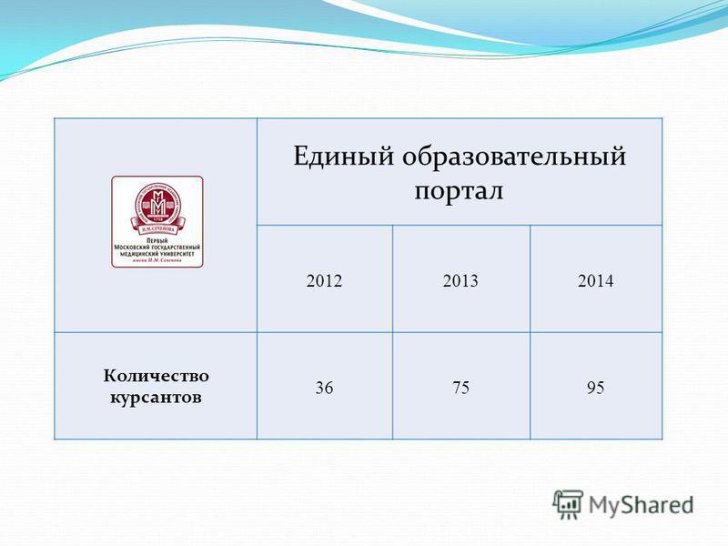 Единый образовательный портал 201220132014 Количество курсантов 367595