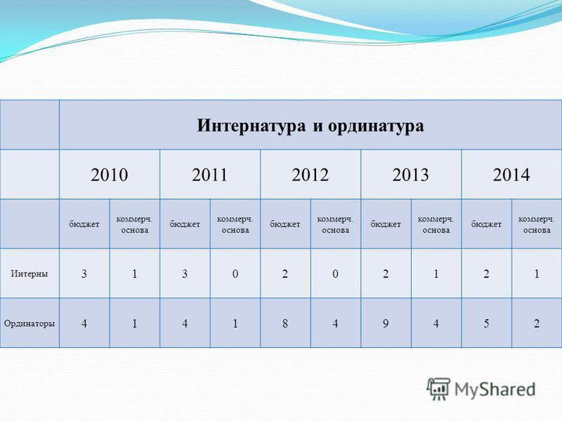 Интернатура и ординатура 20102011201220132014 бюджет коммерч. основа бюджет коммерч. основа бюджет коммерч. основа бюджет коммерч. основа бюджет коммерч. основа Интерны 3130202121 Ординаторы 4141849452