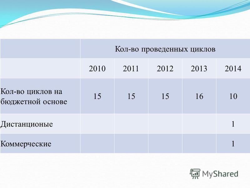 Кол-во проведенных циклов 20102011201220132014 Кол-во циклов на бюджетной основе 15 1610 Дистанционые 1 Коммерческие 1