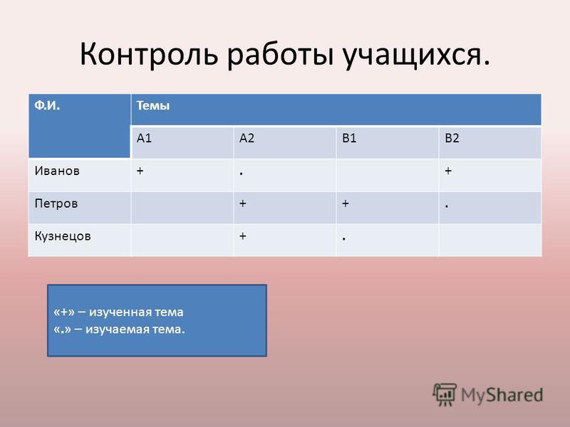 Контроль работы учащихся. Ф.И.Темы А1А2В1В2 Иванов+.+ Петров++. Кузнецов+. «+» – изученная тема «.» – изучаемая тема.