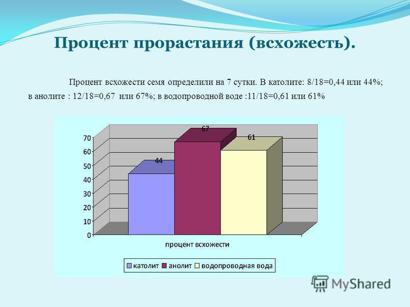 Процент прорастания (всхожесть). Процент всхожести семя определили на 7 сутки. В католите: 8/18=0,44 или 44%; в анолите : 12/18=0,67 или 67%; в водопроводной воде :11/18=0,61 или 61%