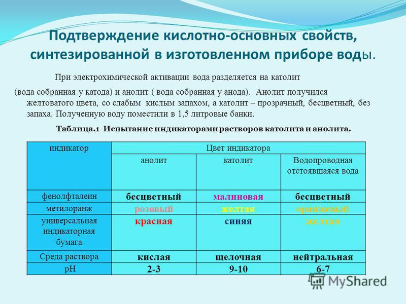 Подтверждение кислотно-основных свойств, синтезированной в изготовленном приборе воды. При электрохимической активации вода разделяется на католит (вода собранная у катода) и анолит ( вода собранная у анода). Анолит получился желтоватого цвета, со сл