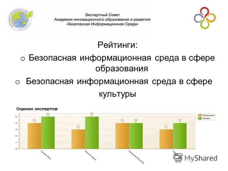 Рейтинги: o Безопасная информационная среда в сфере образования o Безопасная информационная среда в сфере культуры www.acinedu.com14