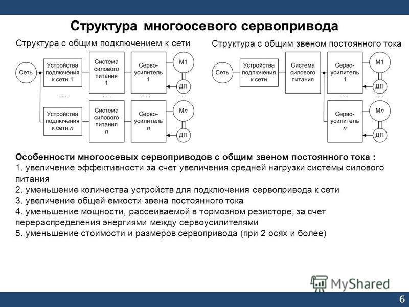 66 Структура с общим подключением к сети Структура многоосевого сервопривода Структура с общим звеном постоянного тока Особенности многоосевых сервоприводов с общим звеном постоянного тока : 1. увеличение эффективности за счет увеличения средней нагр